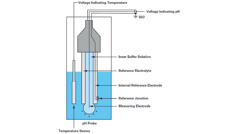 Bild 3. Da die Temperatur das Messergebnis der pH-Sonde direkt beeinflusst, werden pH-Sonden mit einem Temperatursensor kombiniert.
