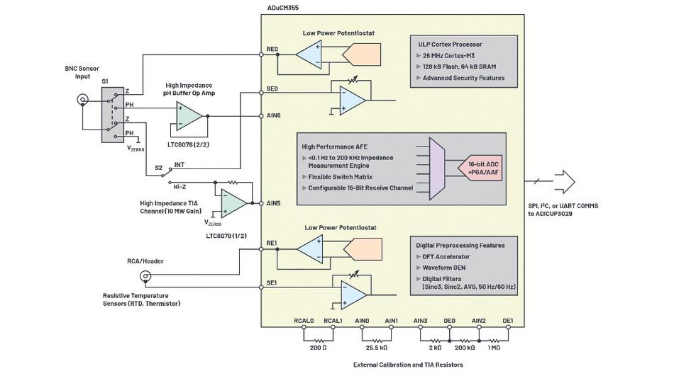 Bild 4. An den Mikrocontroller ADuCM355 lässt sich eine pH-Sonde mit integriertem Temperatursensor anschließen.