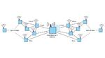 SmartMesh-Netzwerk mit Sensorknoten und Netzwerk-IP-Manager innerhalb des Gateways.