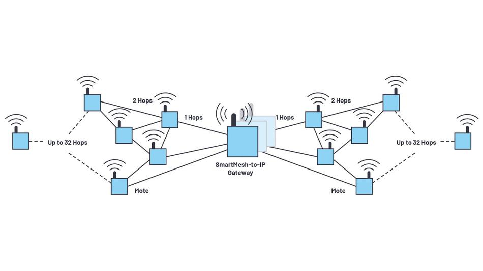 Bild 7. SmartMesh-Netzwerk mit Sensorknoten und Netzwerk-IP-Manager innerhalb des Gateways.