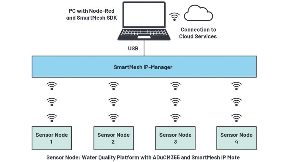 Bild 8. Per Funk kommunizierendes System zur Überwachung der Wasserqualität. In den Funksensorknoten zur pH-Wert-Messung werden die Mikrocontroller ADuCM355 zusammen mit einem SmartMesh-Funk- Transceiver eingesetzt.