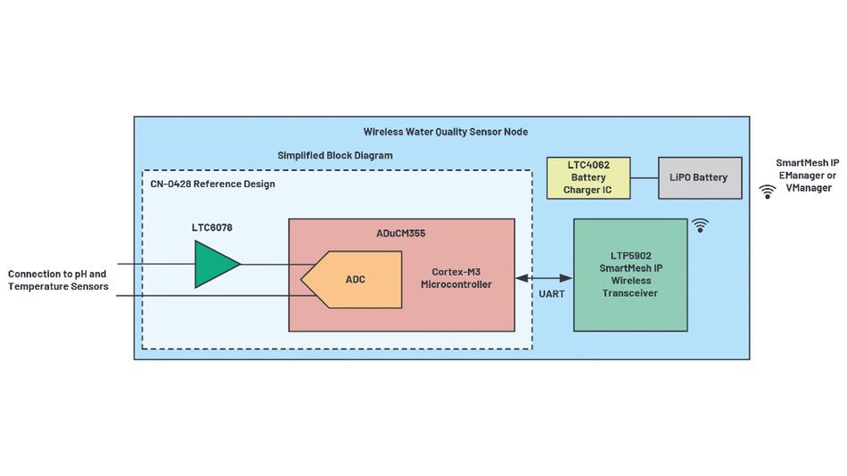 Bild 6. Blockschaltung eines Funksensorknotens zur pH-Wert-Messung mit dem pH-Sensor – auf der Basis des Mikrocontrollers ADuCM355 – und dem Funk-Transceiver-Modul (LTP5902) für das SmartMesh-Funknetzwerk.