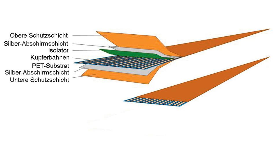 Bild 1. Schichtaufbau des gedruckten Flachkabels (Shielded Flat Flexible Cable – SFFC). Die geätzten Leiterbahnen aus Kupfer auf flexibler Folie (PET oder PI) werden mit gedruckten Lagen isoliert, geschirmt und geschützt. Die Gesamtdicke beträgt maximal 170 μm.