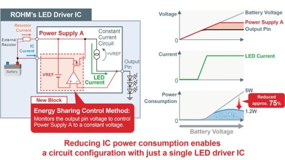 Charakteristiken des LED-Treiber-ICs von Rohm Semiconductor.