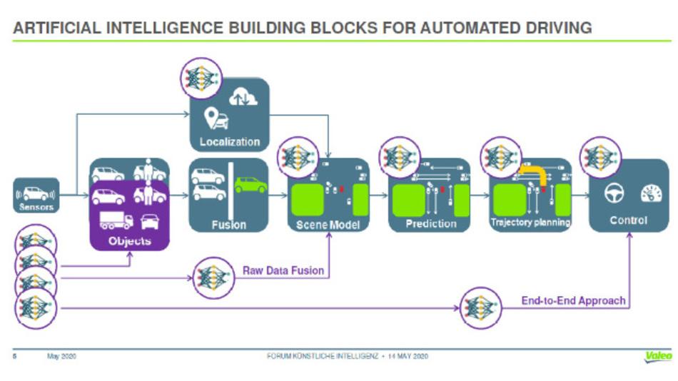 Bild 9. Dr. Heinrich Gotzig von Valeo referierte zum Einsatz von KI in autonomen Fahrzeugen mit Fokus auf der Umfelderfassung.