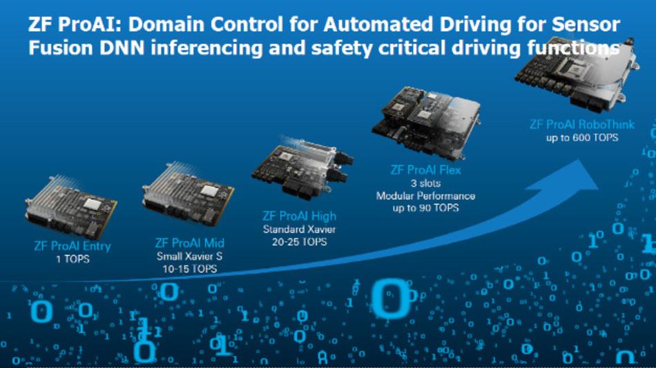Bild 11. Dr. Manuel Götz vom ZF AI & Cybersecurity Center erläuterte in seinem Vortrag das Thema »Auswirkungen von künstlicher Intelligenz auf den Weg zum autonomen Fahren«. Für die Steuerung von Fahrzeugdomänen setzt das Unternehmen auf die eigenen skalierbaren KI-Rechner ZF Pro AI.