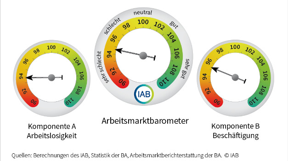 Das IAB-Arbeitsmarktbarometer im Juni 2020.