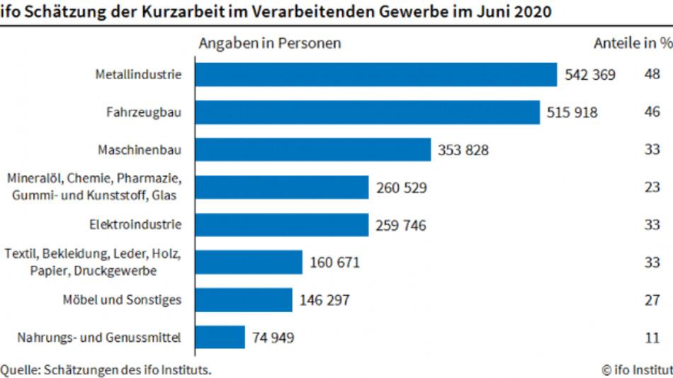 In der Industrie ist die Zahl der Kurzarbeiter im Vergleich zu Mai angestiegen.