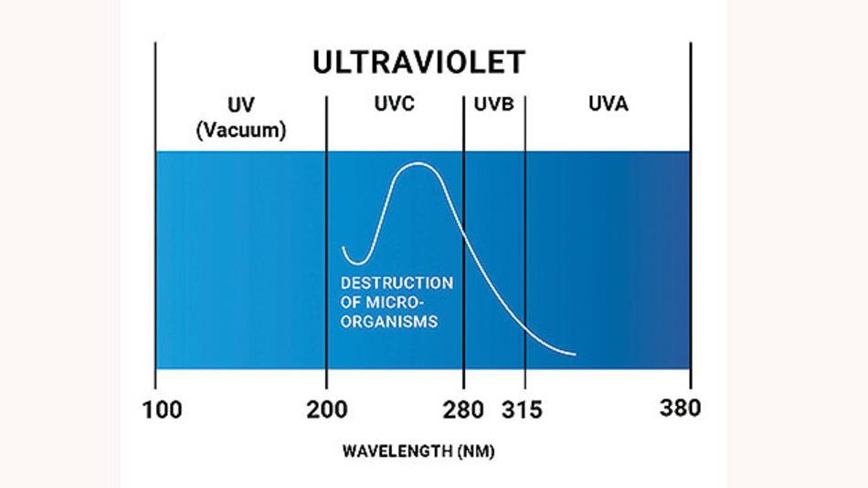 Bild 1. Die meisten UVC LEDs haben ihr Maximum bei 270 nm - 286 nm mit einer Bandbreite von 10 nm.