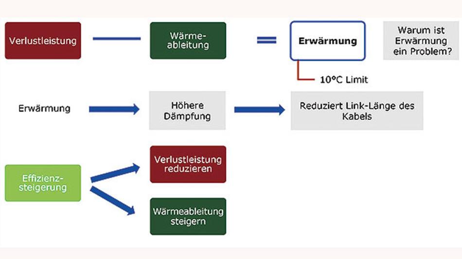 Bild 1. Verlustleistung reduzieren oder die Wärmeableitung steigern – das sind die Voraussetzungen, um die Temperaturobergrenze von 10 °C nicht zu überschreiten.