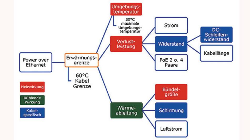 Bild 2. Bündelgröße, Schirmung und Luftstrom nehmen Einfluss auf die Wärmeableitung.