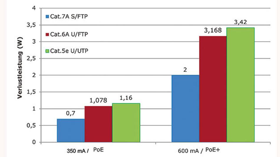 Bild 3. Cat.7A hat im Vergleich zu Cat.6A U/FTP eine um 58 Prozent geringere Verlustleistung, gegenüber Cat.5e U/UTP ist sie sogar 71 Prozent geringer.