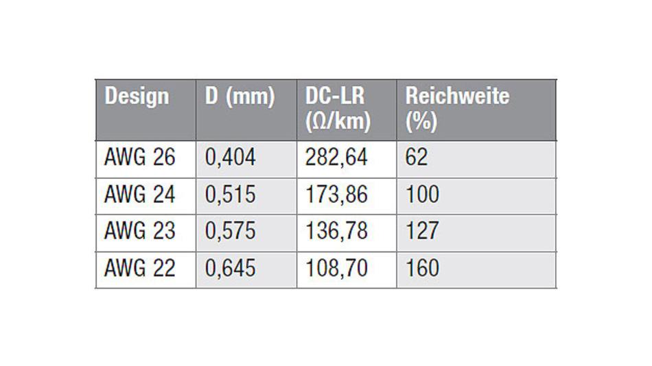 Tabelle 2. Die PoE-Reichweite wird bestimmt durch den Gleichstrom-Schleifenwiderstand.