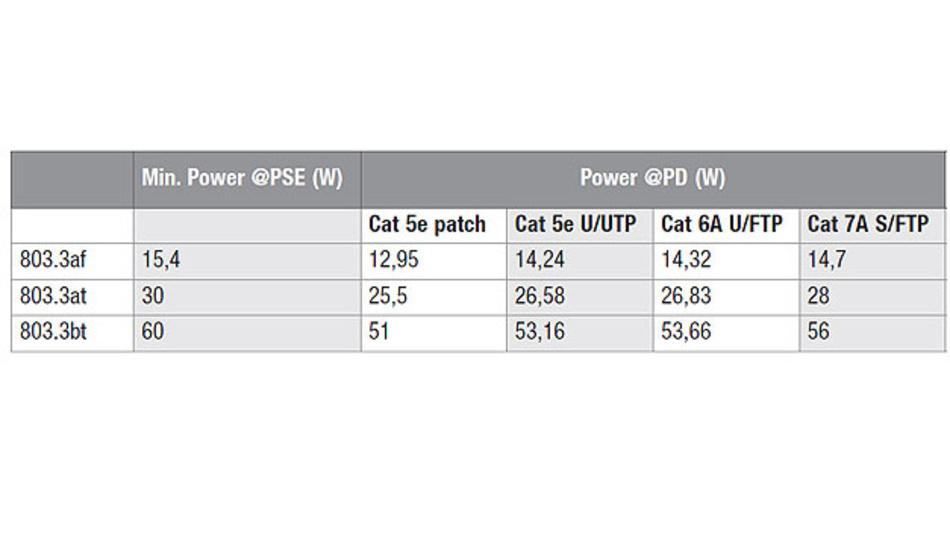 Tabelle 3. Vergleich von Cat.7A S/FPT mit Cat.6A U/FTP und Cat.5e.