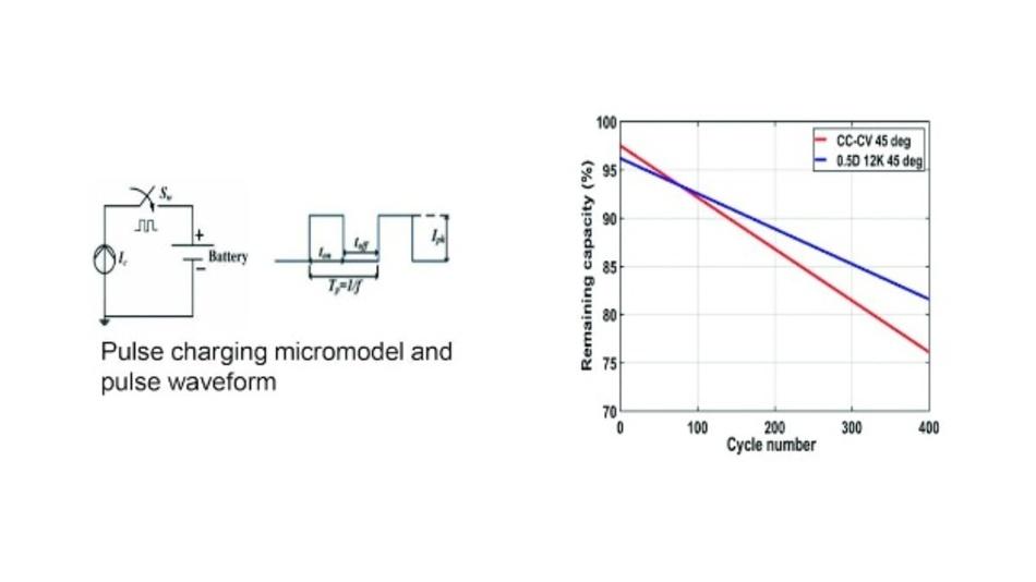 Bild 1: Durch das gepulste Laden (blaue Linie) lässt sich die Zyklenzahl und damit die Lebensdauer einer Lithium-Ionen-Batterie im Vergleich zum traditionellen Laden mit Konstantstrom/-spannung (rote Linie) erhöhen.