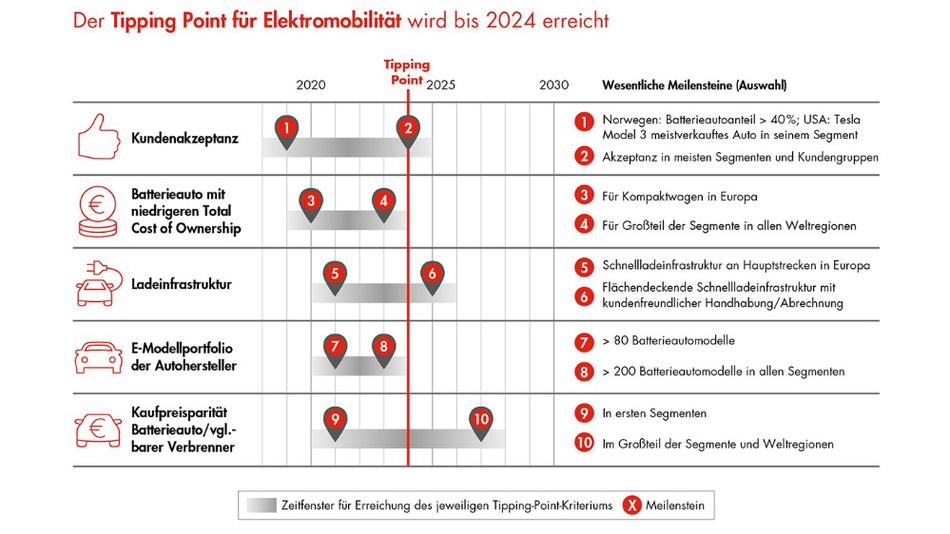 Schon 2024 soll die Elekztromobilität aus der Nische kommen, sagt Bain voraus.