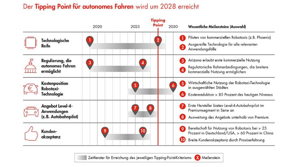 Robotaxis sollten ab 2028 über die Straßen rollen.