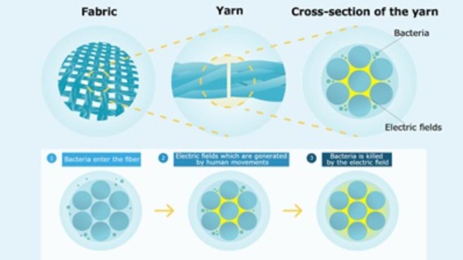 Die grundsätzliche Funktionsweise des von Murata und Teijin entwickelten piezoelektrischen Stoffes »Pieclex«, der über selbsterzeugte Elektrizität Microben abtötet und den Einsatz von Chemikalien überflüssig macht.