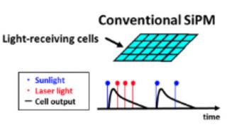 Konventionelle Silizium-Photo-Multiplier (SiPM) benötigen mehr lichtempfindliche Zellen als Toshibas neue SiPMs.