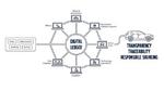 Volvo Cars Tech Fund investiert in Blockchain-Spezialist Circulor