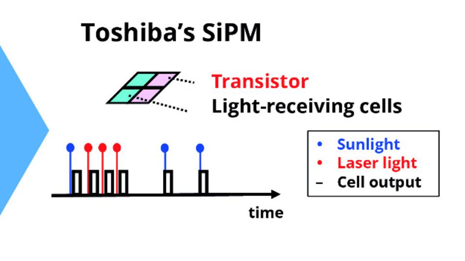 Toshibas SiPM setzt nun auf eine Transistorschaltung, die die Zellen neu startet, um die Erholungszeit zu verkürzen.