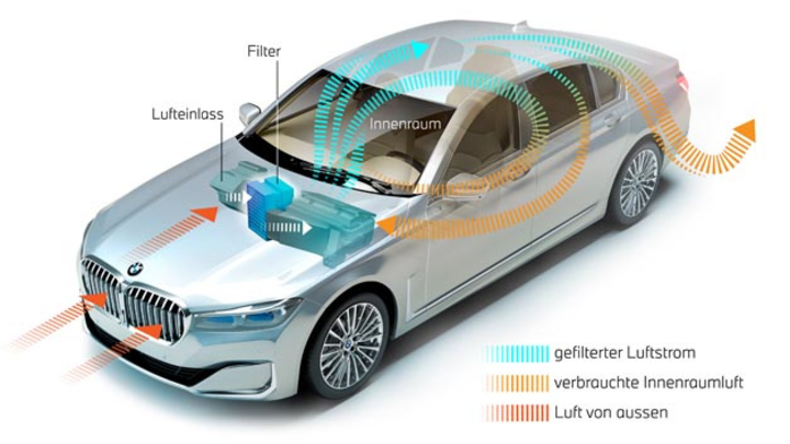 BMW beginnt im Herbst diesen Jahres mit der Ausrollung der Nanofaser-Filtertechnologie, um die Luftqualität im Fahrzeuginnenraum zu verbessern.