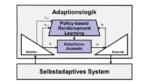 Entwicklung selbstadaptiver Systeme mit KI automatisieren