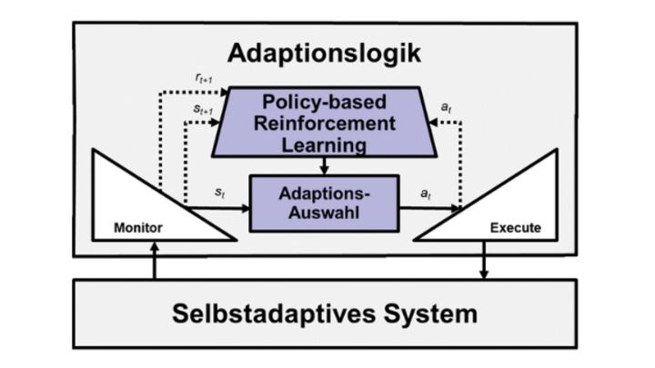 Selbstadaptives System und die Automatisierung durch Künstliche Intelligenz (in blau).