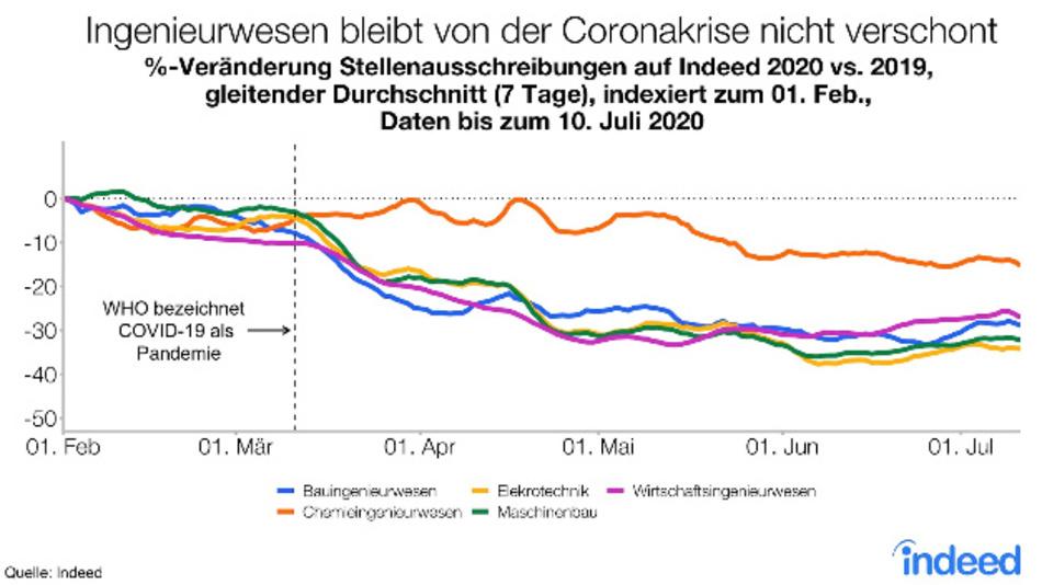 Die Coronakrise das Ingenieurwesen überdurchschnittlich stark getroffen.