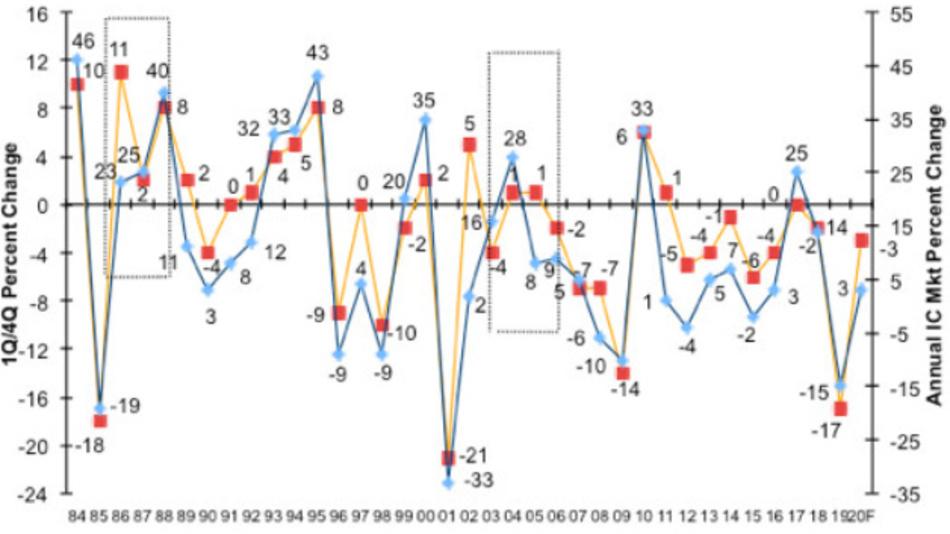 Die Höhe des »Market Direction Indicator« (1Q/4Q) eines jeden Jahres im Vergleich  zu dem tatsächlich am Ende eines jeden Jahres erreichtem Gesamtwachstum des Umsatzes im weltweiten IC-Markt über die vergangenen 36 Jahre.