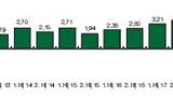Grafik Chart Passive