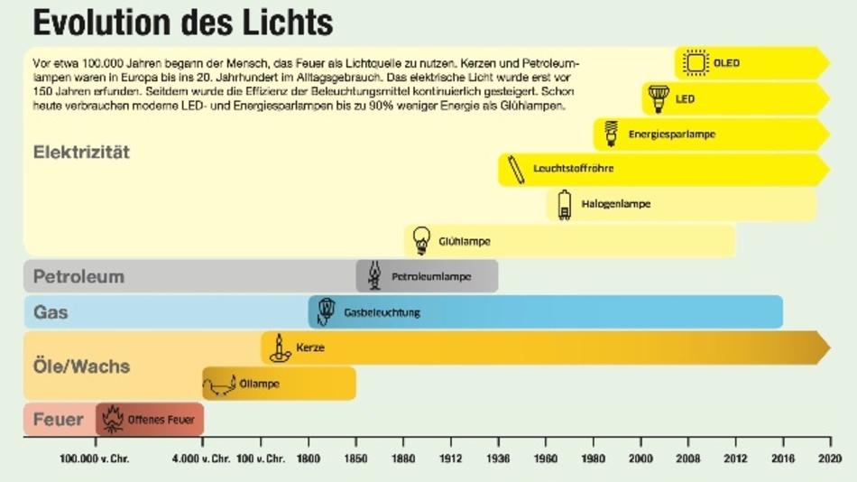 Leuchtmittel im Wandel der Zeit