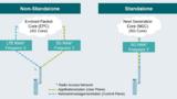 Die Non-Stand-alone- versus Stand-alone-Betriebsart.