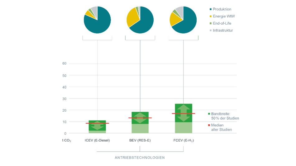 Lebenszyklusemissionen mit 100 % regenerativ erzeugter Betriebsenergie.