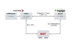 Werkzeugkette für den integrierten funktionalen GUI-Test.