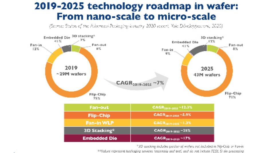 Der Markt für Advanced Packaging wird zwischen 2019 und 2025 mit durchschnittlich fast 7 Prozent pro Jahr wachsen.