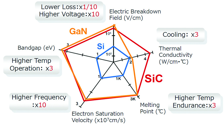 Bild 2. Physikalische Eigenschaften der drei Schlüsseltechnologien Si, SiC und GaN.