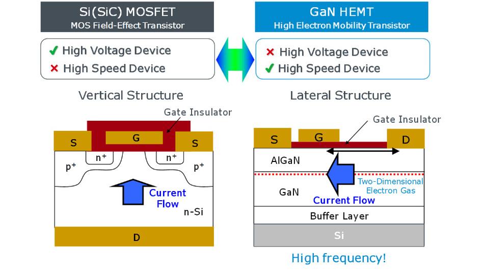 Bild 3. Die Zellenstruktur von SiC und GaN hat Einfluss auf die Spannungsfestigkeit des Bauteils.