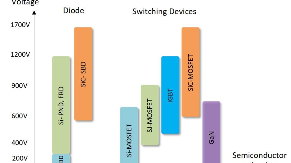 Bild 4. Leistungshalbleiter für Hybrid- und Elektrofahrzeuge.
