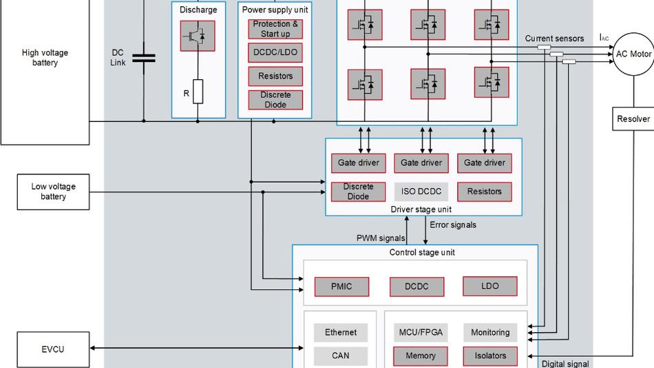 Bild 5. Systemlösung für Antriebswechselrichter.
