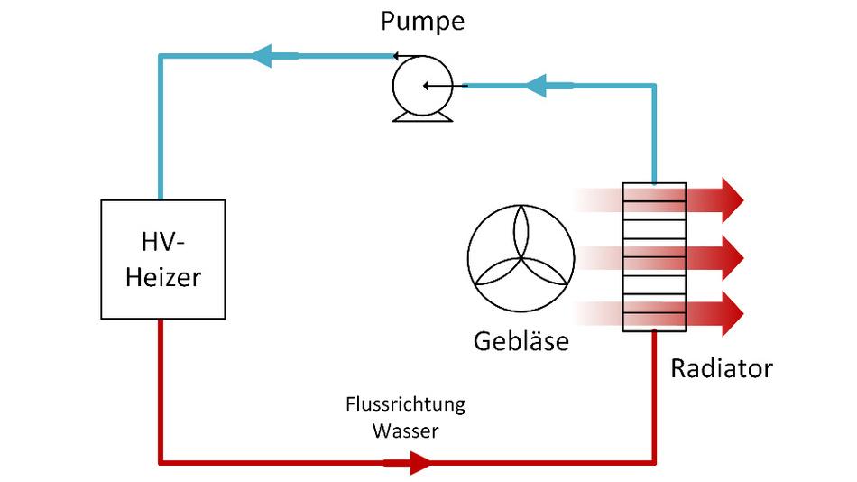 Bild 6. Funktionsweise eines HV-Heizers in einem Elektrofahrzeug.