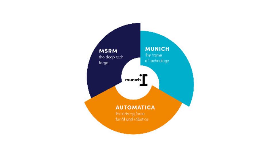 Die neue KI- und Robotik-Plattform »munich_i«