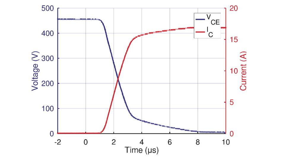 Bild 7. Einschaltvorgang eines IGBTs (RGS80TSX2DHR) bei resistiver Last und RG = 1.1 kΩ.
