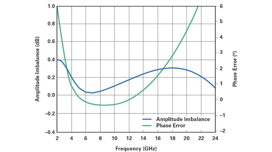 Bild 2a. Die Simulation eines Breitband-Baluns, entsprechend der Schaltung aus Bila 1a, zeigen die sehr gute Amplitudensymmetrie und den niedrigen Phasenfehler über den Frequenzbereich 3 bis 20 GHz.