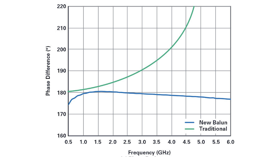 Bild 3a. Im Vergleich der simulierten Phasendifferenz eines herkömmlichen Baluns (grüne Kurve) gegenüber dem neuen Balun (blaue Kurve) fällt der flache Verlauf der neuen Balun-Schaltung auf.