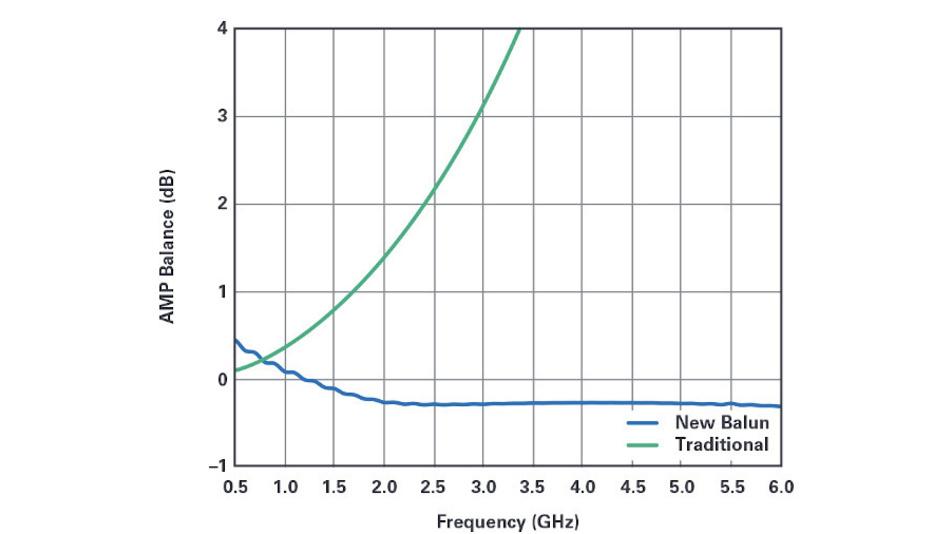 Bild 3b Auch die Amplitudensymmetrie der neuen Balun—Schaltung (blaue Kurve) verläuft flacher als bei herkömmlichen Baluns (grüne Kurve).