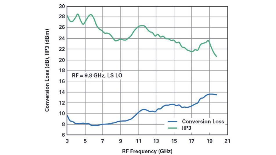 Bild 5a. Der am passiven doppelt symmetrischen Breitbandmischer (siehe Bild 4) gemessene Umsetzerverlust und IIP3 (Input Intercet Point 3. Ordnung) - bezogen auf den HF-Eingang.