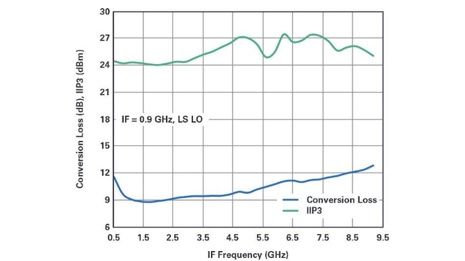 Bild 5b. Der am passiven doppelt symmetrischen Breitbandmischer (siehe Bild 4) gemessene Umsetzerverlust und IIP3 (Input Intercet Point 3. Ordnung) - bezogen auf den ZF-Eingang.