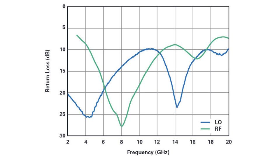 Bild 6a. Die am HF-Anschluss (grün) und am LO-Anschluss des passiven doppelt symmetrischen Breitbandmischers (siehe Bild 4) bei einer ZF von 0,9 GHz gemessene Rückflussdämpfung.