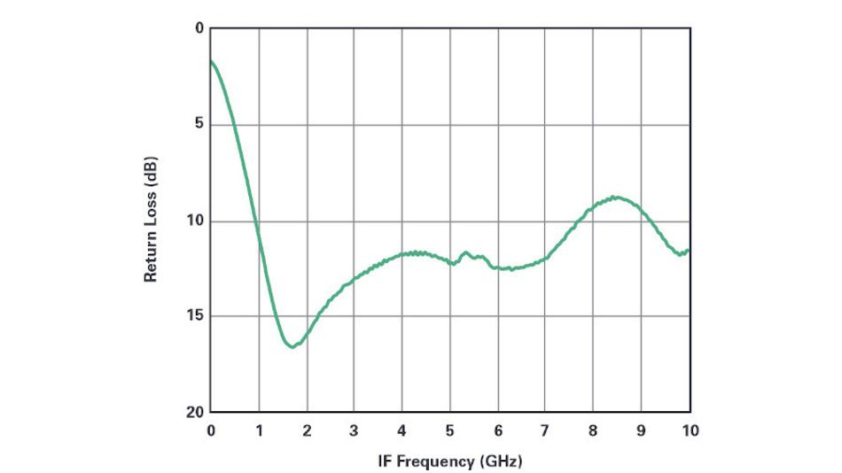 Bild 6b. Die am ZF-Anschluss (grün) des passiven doppelt symmetrischen Breitbandmischers (siehe Bild 4) gemessene Rückflussdämpfung.